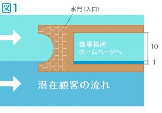 水門と流れ